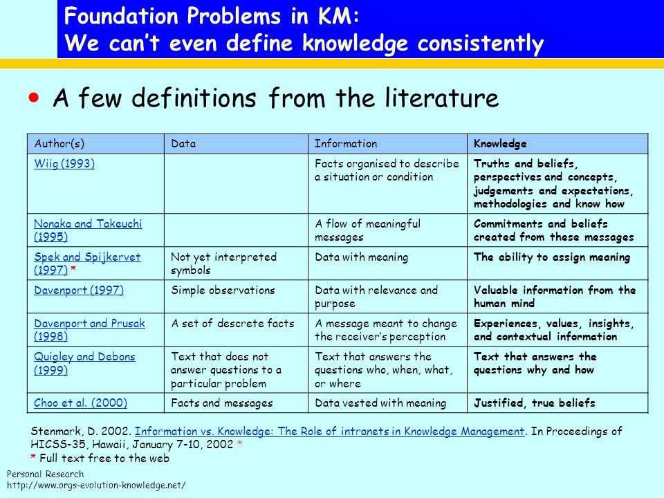 Foundation Problems in KM: We can't even define knowledge consistently