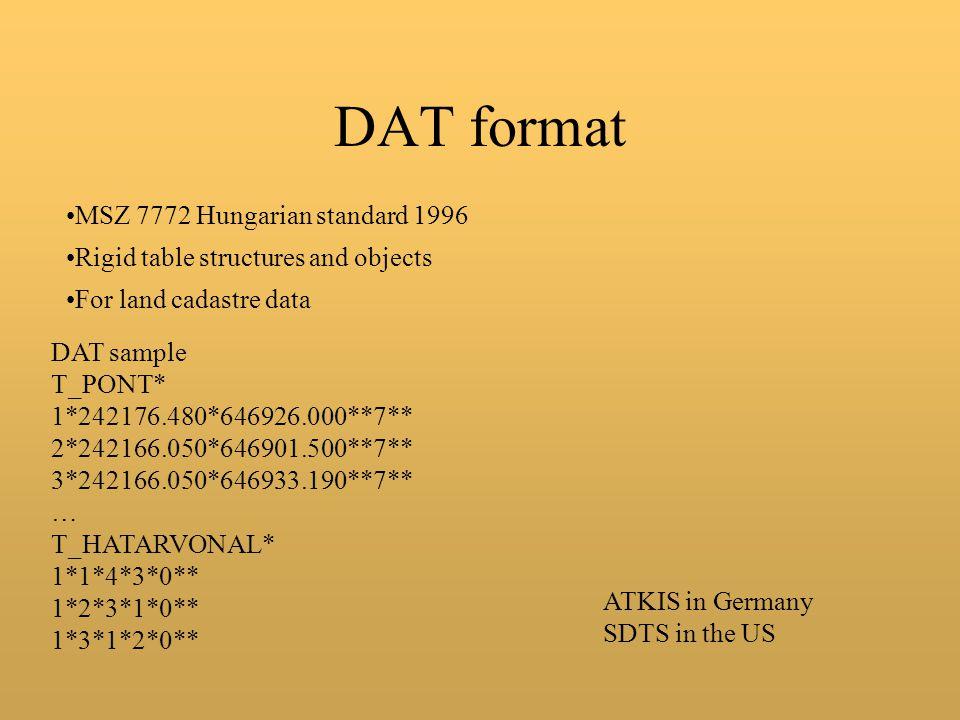 DAT format MSZ 7772 Hungarian standard 1996