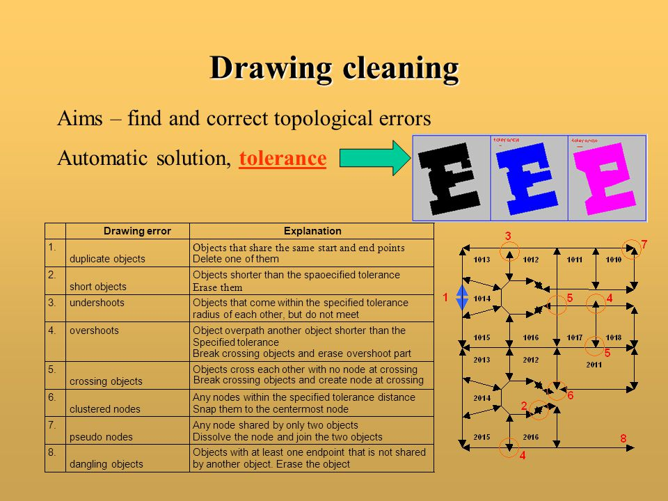 Drawing cleaning Aims – find and correct topological errors