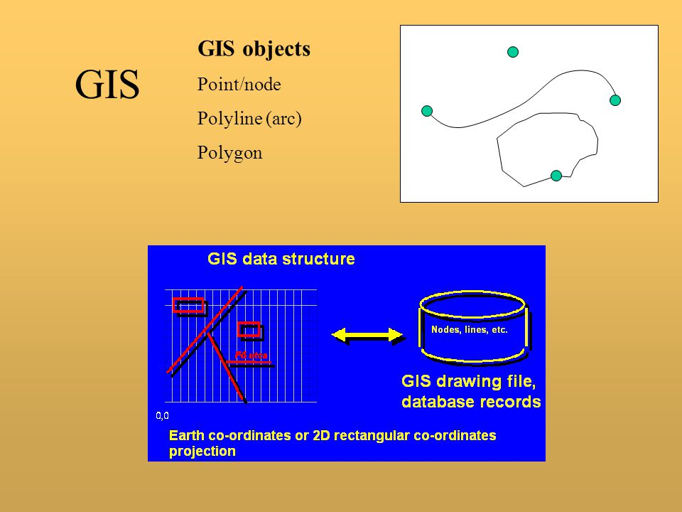 GIS objects Point/node Polyline (arc) Polygon GIS