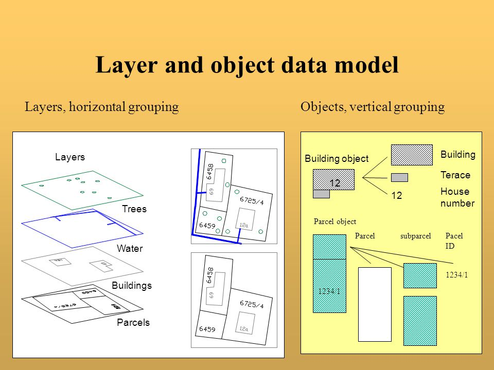 Layer and object data model