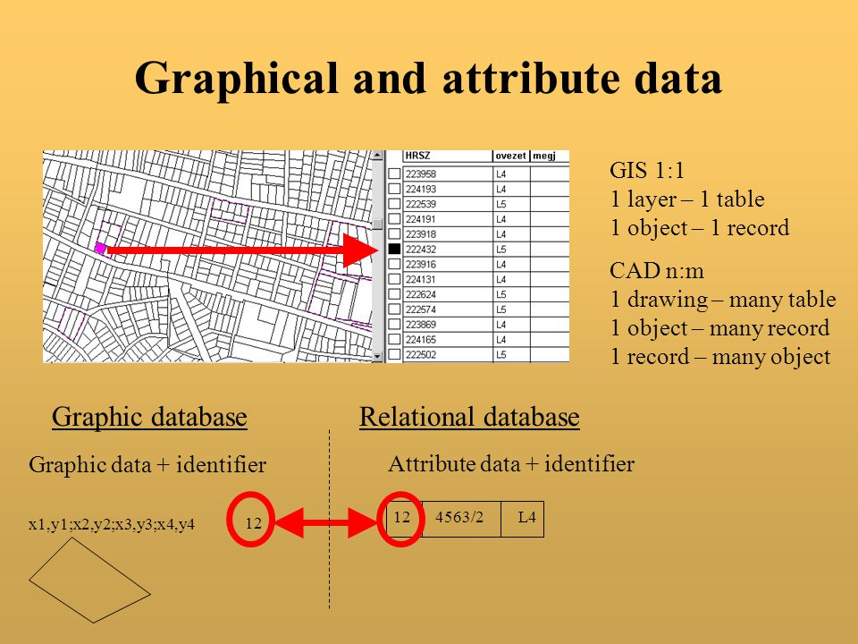 Graphical and attribute data
