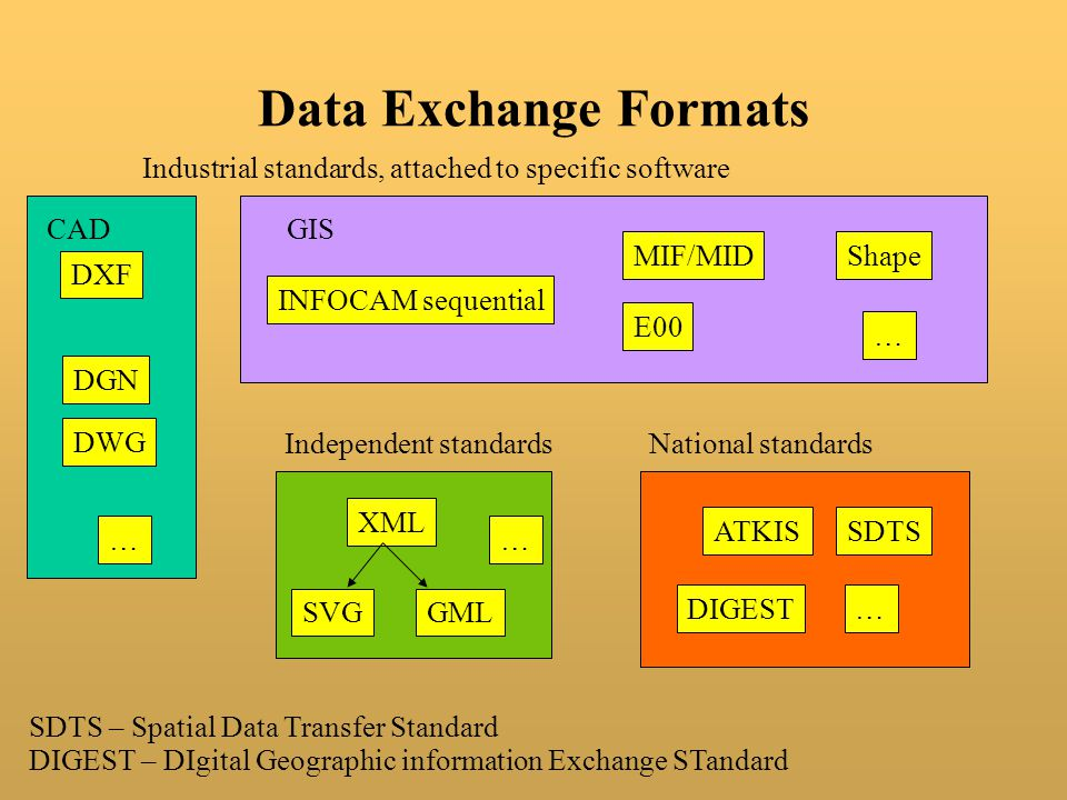 Data Exchange Formats Industrial standards, attached to specific software. CAD. GIS. MIF/MID. Shape.