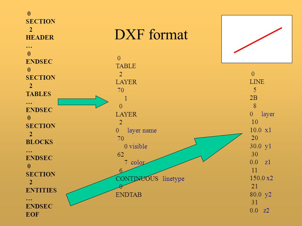 DXF format SECTION 2 HEADER … ENDSEC TABLES BLOCKS ENTITIES EOF TABLE