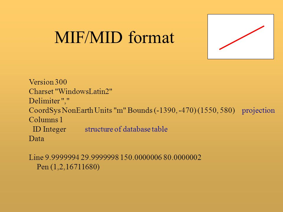 MIF/MID format Version 300 Charset WindowsLatin2 Delimiter ,