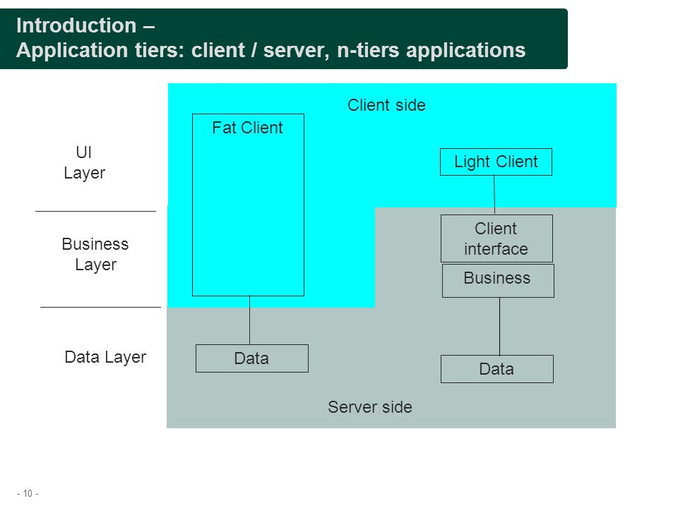 Presentation title Introduction – Application tiers: client / server, n-tiers applications. Client side.
