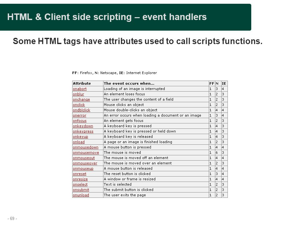 HTML & Client side scripting – event handlers