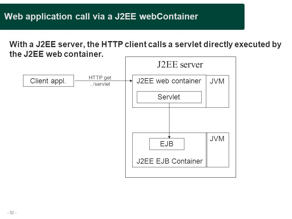 Web application call via a J2EE webContainer
