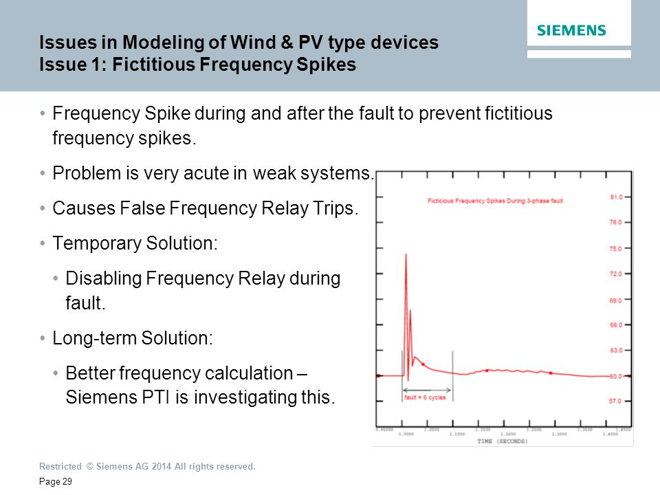 Issues in Modeling of Wind & PV type devices Issue 1: Fictitious Frequency Spikes
