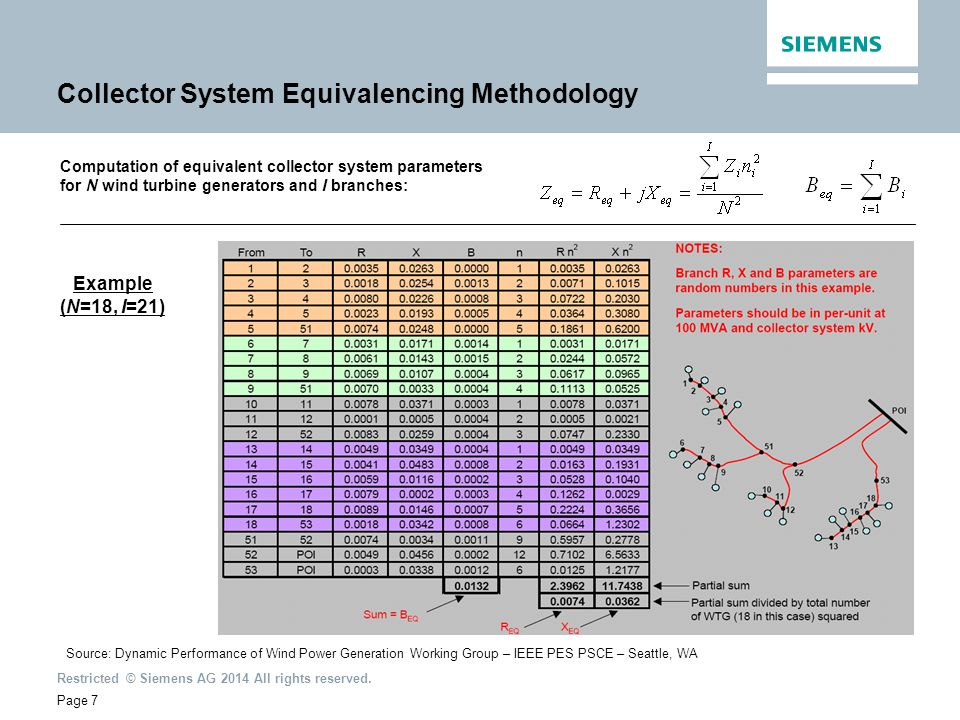 Collector System Equivalencing Methodology