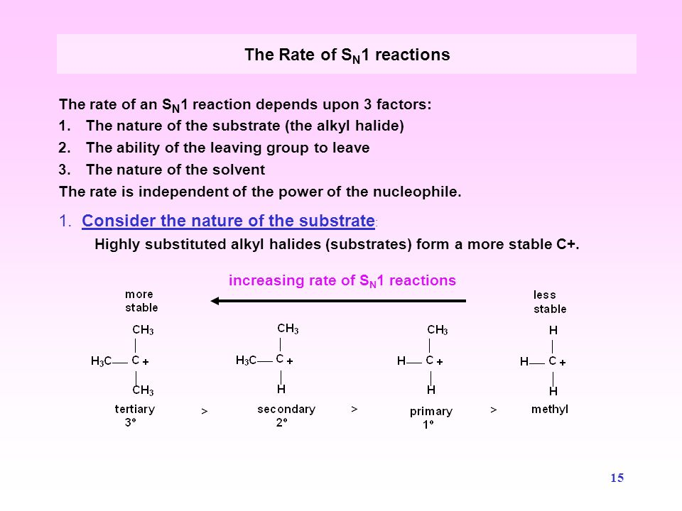 The Rate of SN1 reactions