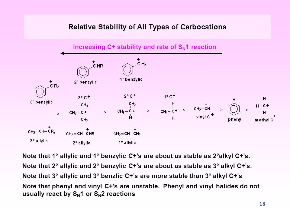 Relative Stability of All Types of Carbocations