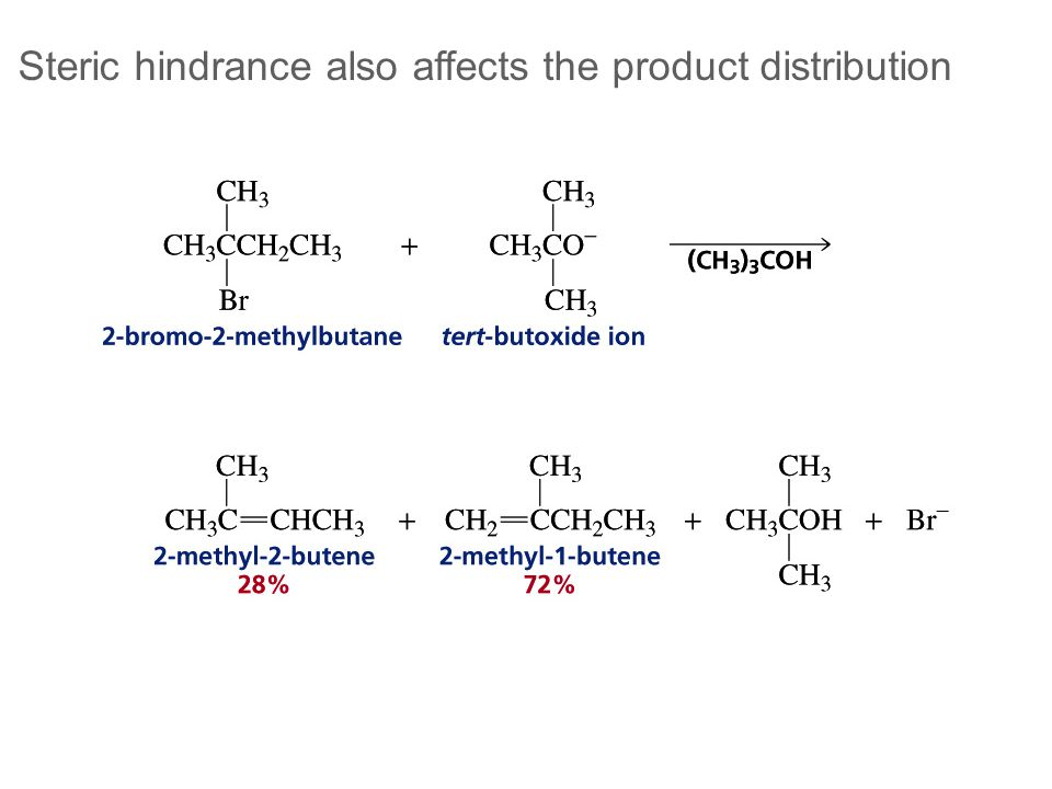 Steric hindrance also affects the product distribution