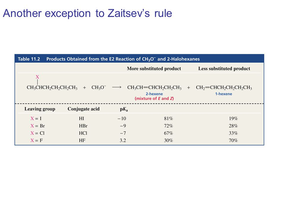 Another exception to Zaitsev's rule