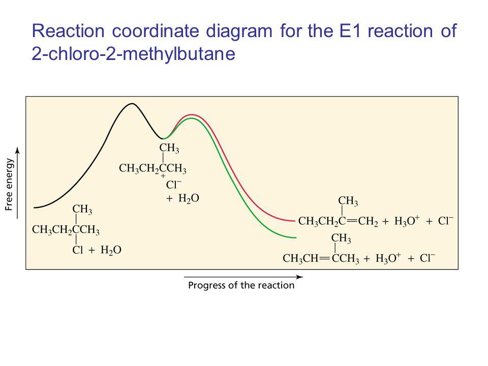Reaction coordinate diagram for the E1 reaction of