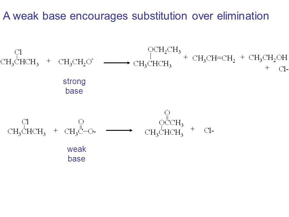 A weak base encourages substitution over elimination