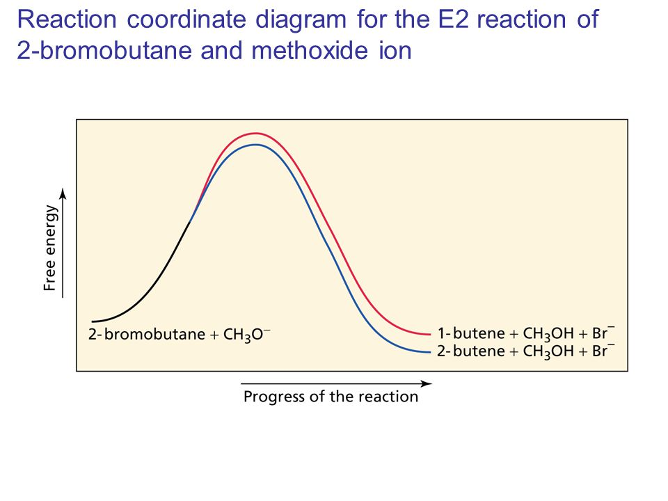 Reaction coordinate diagram for the E2 reaction of