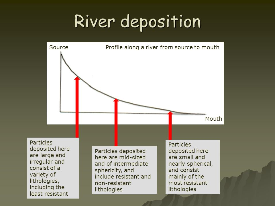 River deposition Source Profile along a river from source to mouth