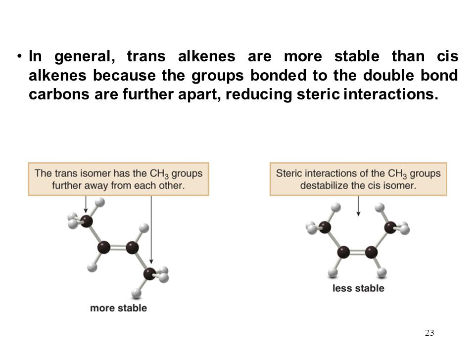 In general, trans alkenes are more stable than cis alkenes because the groups bonded to the double bond carbons are further apart, reducing steric interactions.
