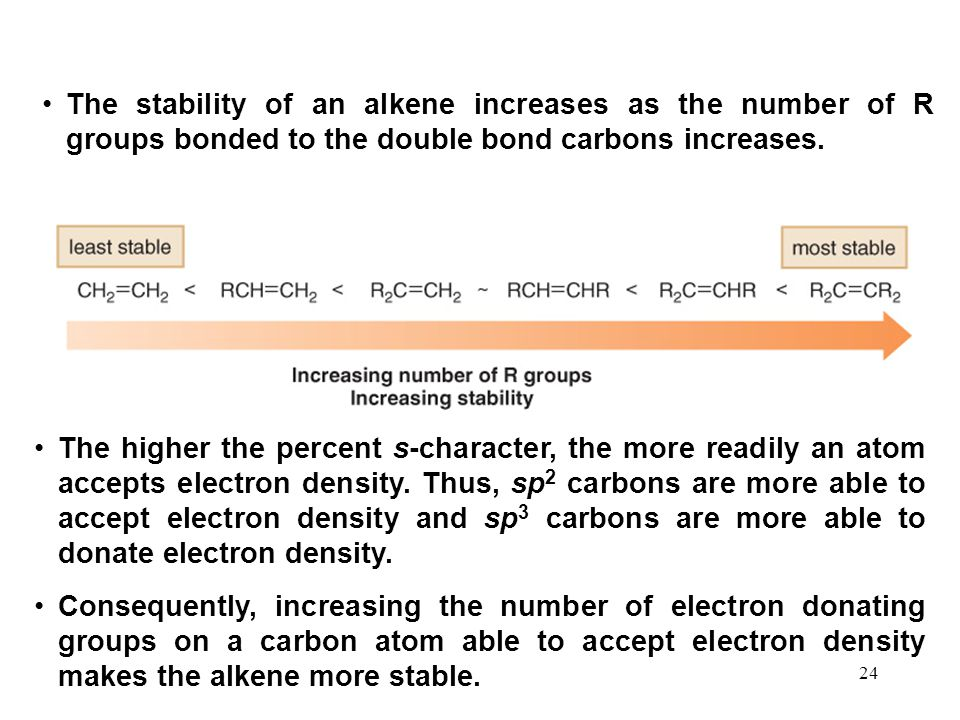 The stability of an alkene increases as the number of R groups bonded to the double bond carbons increases.