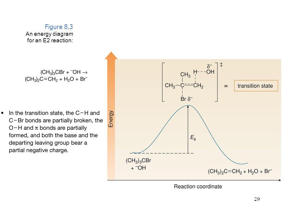Figure 8.3 An energy diagram for an E2 reaction: