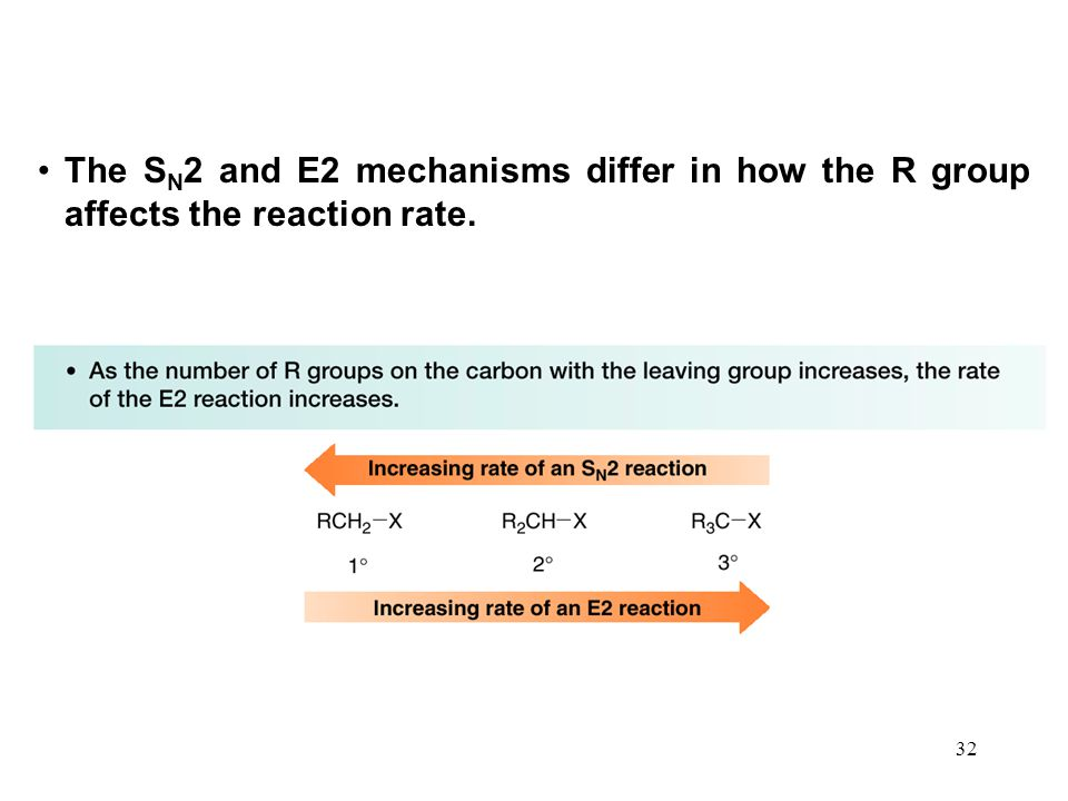 The SN2 and E2 mechanisms differ in how the R group affects the reaction rate.