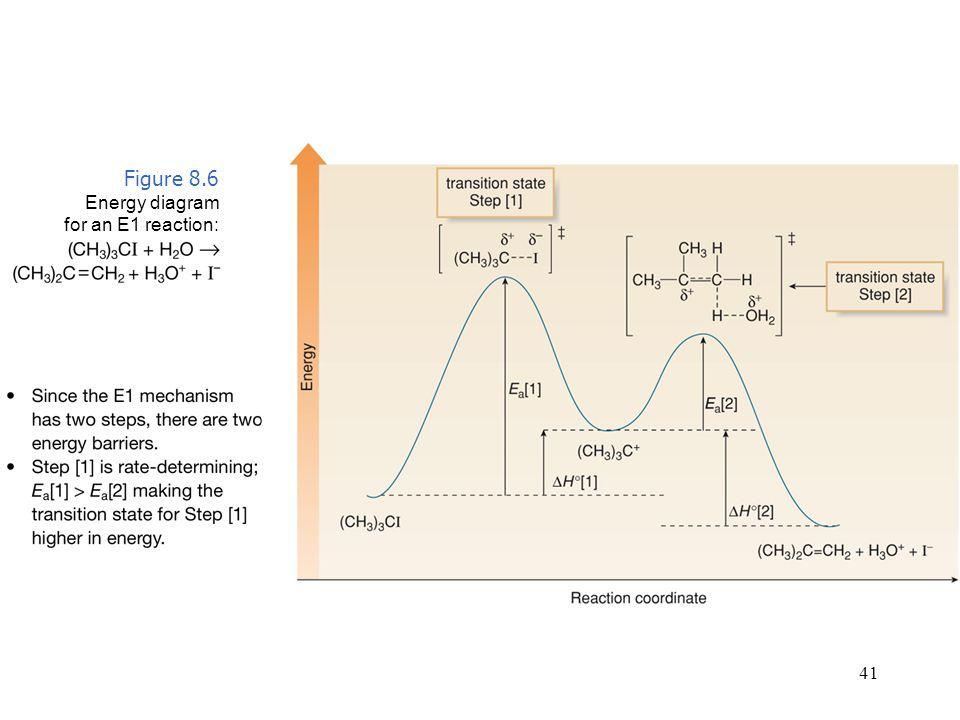 Figure 8.6 Energy diagram for an E1 reaction: