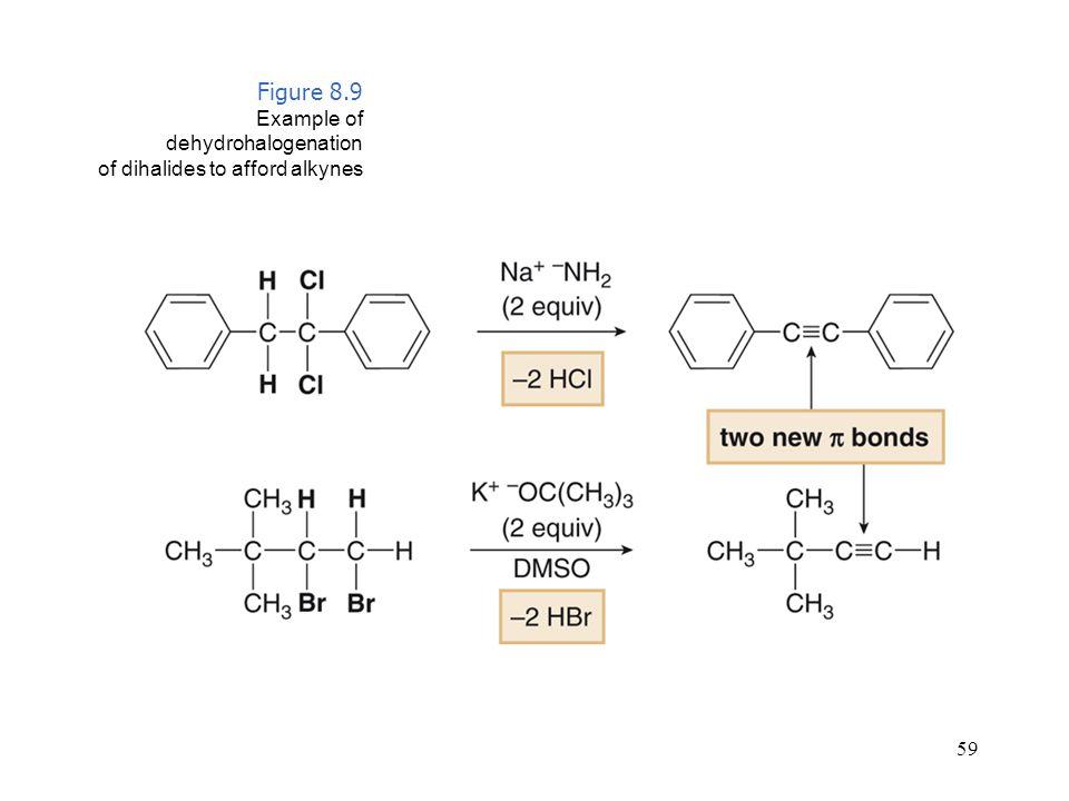 Figure 8.9 Example of dehydrohalogenation