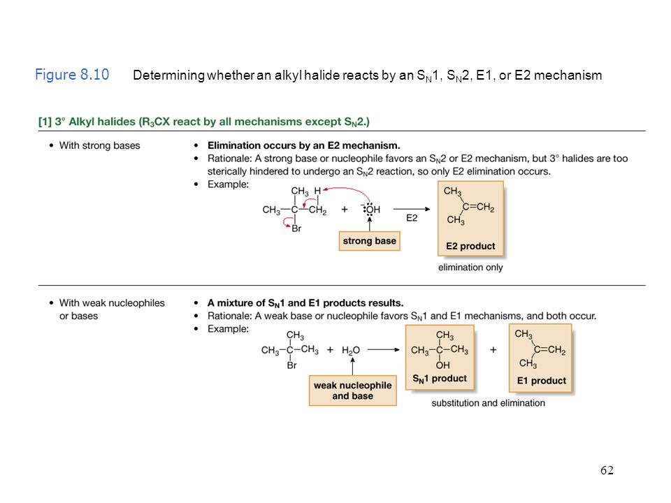 Figure 8.10 Determining whether an alkyl halide reacts by an SN1, SN2, E1, or E2 mechanism