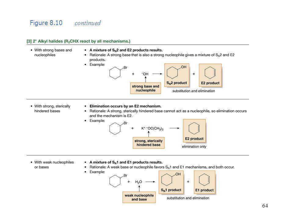 Figure 8.10 continued
