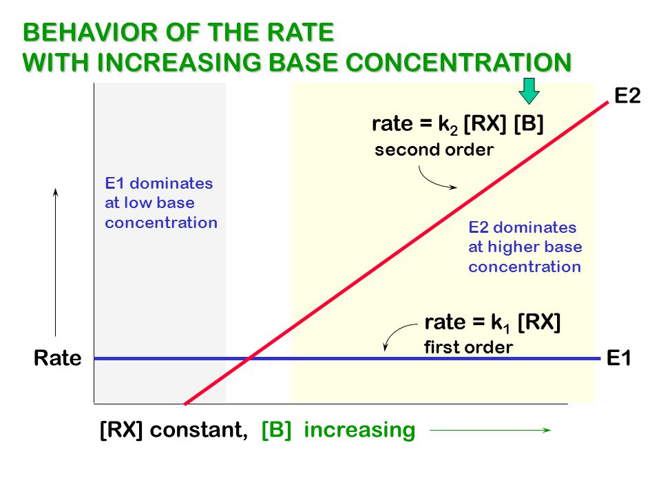 WITH INCREASING BASE CONCENTRATION