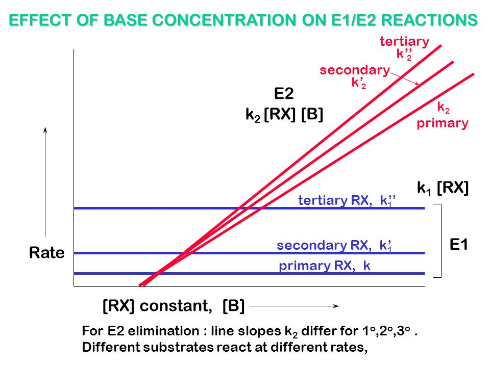 EFFECT OF BASE CONCENTRATION ON E1/E2 REACTIONS