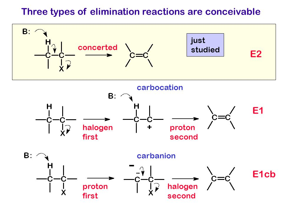 Three types of elimination reactions are conceivable