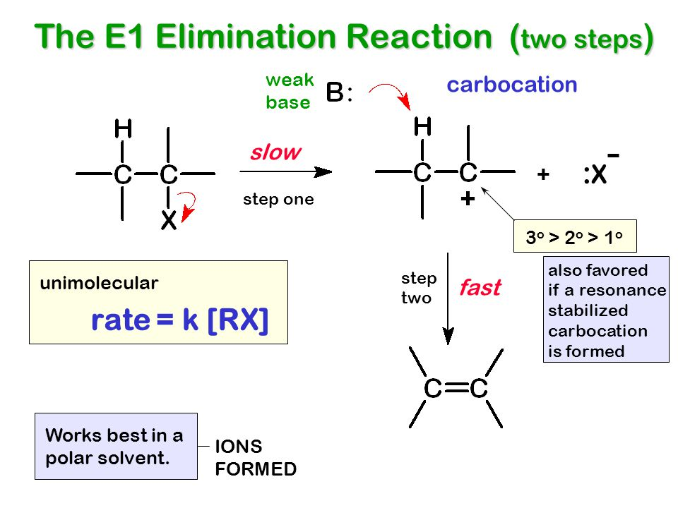 The E1 Elimination Reaction (two steps)