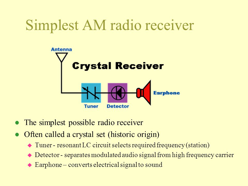 Simplest AM radio receiver