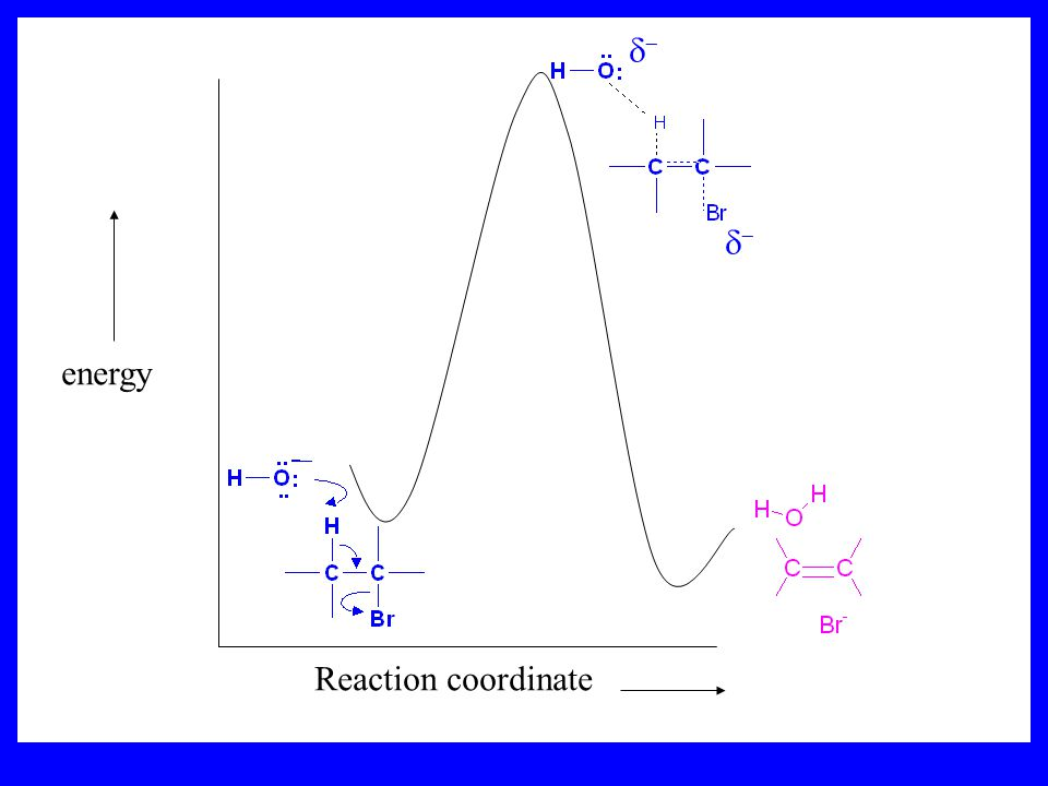 d- energy Reaction coordinate