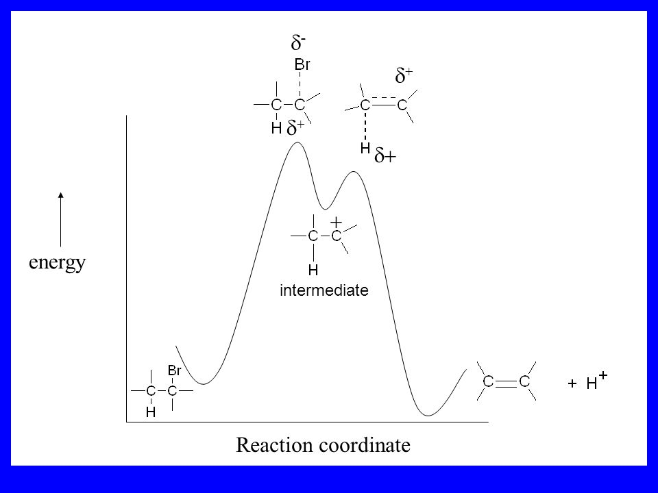 d- d+ d+ d+ + energy intermediate Reaction coordinate