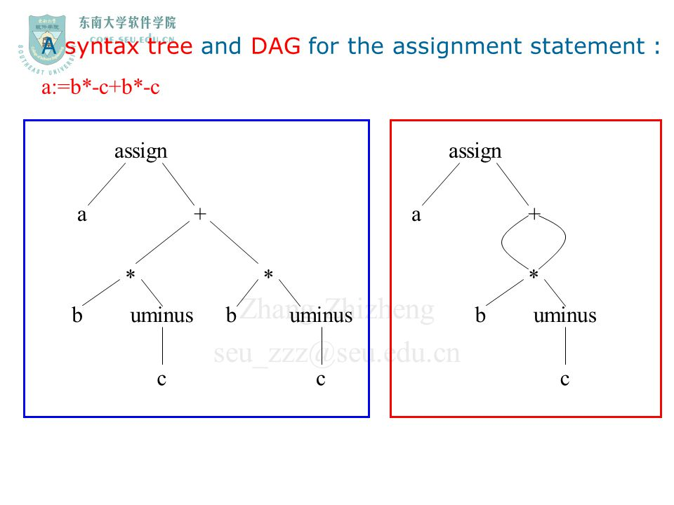 A syntax tree and DAG for the assignment statement :
