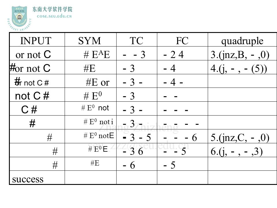 INPUT SYM TC FC quadruple or not C# # EAE --3 -2 4 3.(jnz,B,-,0)