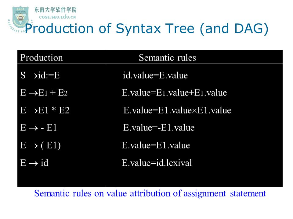 Production of Syntax Tree (and DAG)