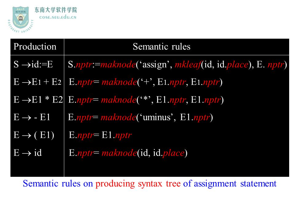 Production Semantic rules