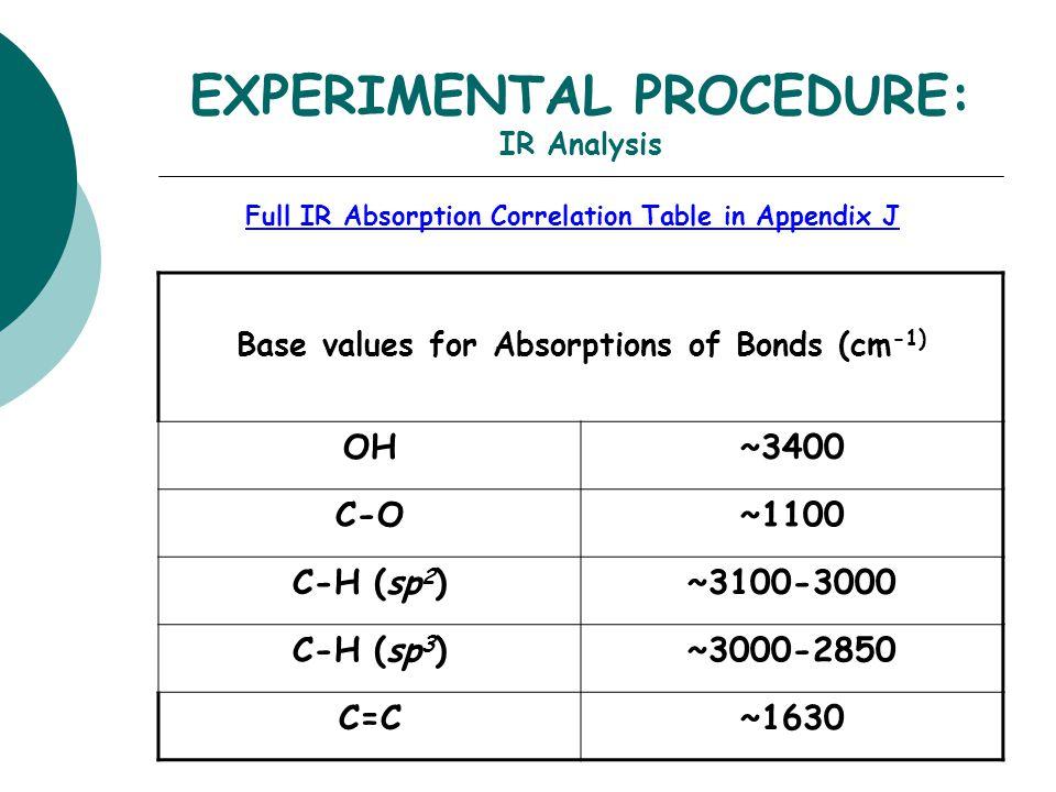 EXPERIMENTAL PROCEDURE: IR Analysis