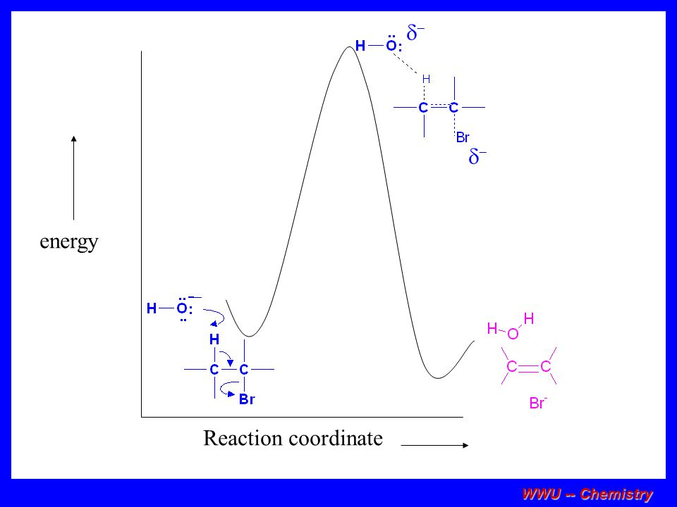 d- energy Reaction coordinate WWU -- Chemistry