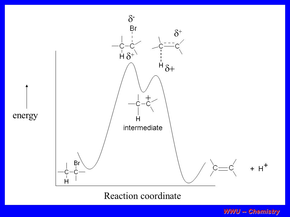 d- d+ d+ d+ + energy intermediate Reaction coordinate WWU -- Chemistry