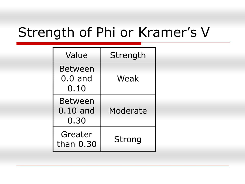Strength of Phi or Kramer's V