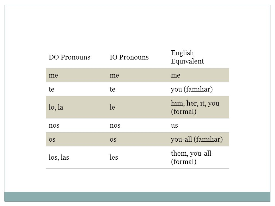 DO Pronouns IO Pronouns. English Equivalent. me. te. you (familiar) lo, la. le. him, her, it, you (formal)