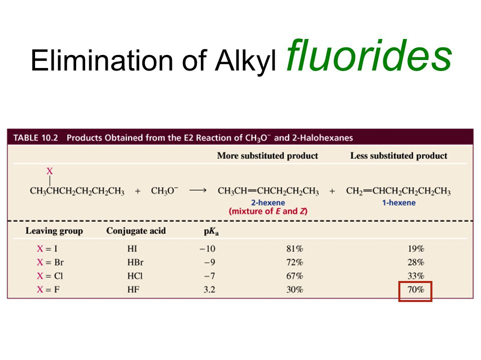 Elimination of Alkyl fluorides