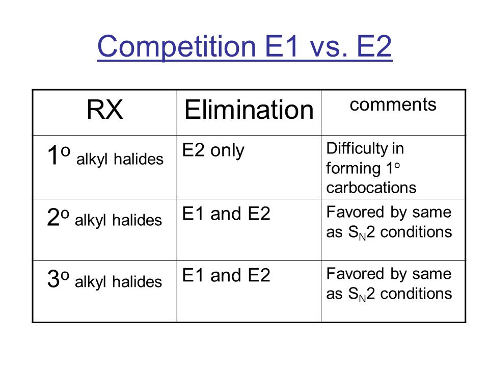 Competition E1 vs. E2 RX Elimination 1o alkyl halides 2o alkyl halides