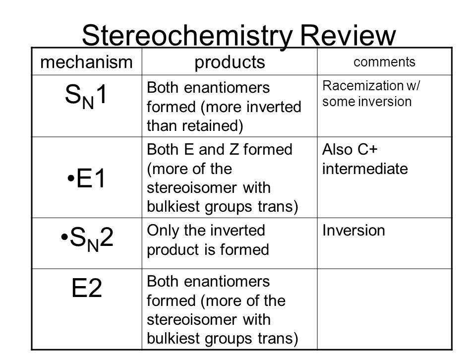 Stereochemistry Review