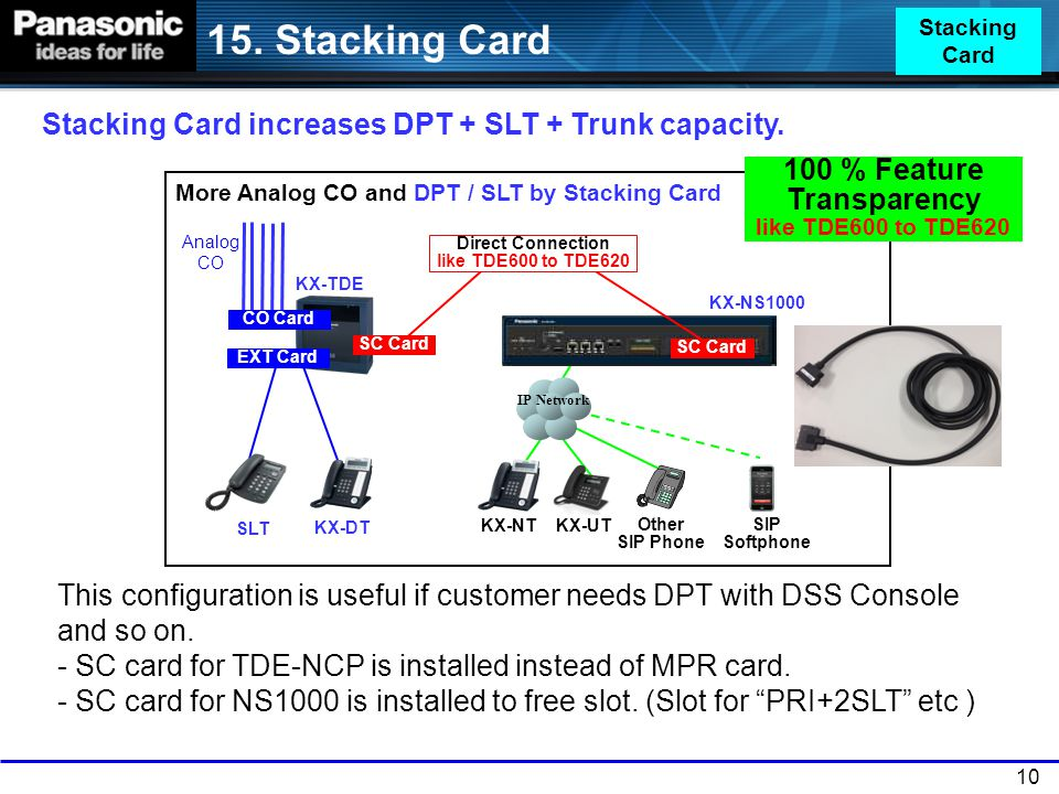 15. Stacking Card Stacking Card increases DPT + SLT + Trunk capacity.